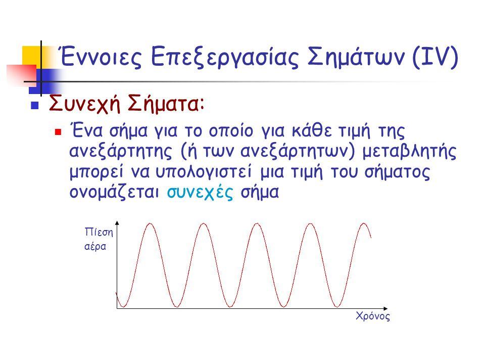 Έννοιες Επεξεργασίας Σημάτων (ΙV)