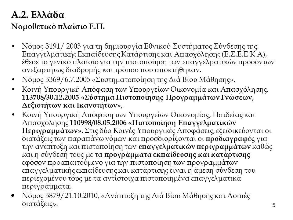 Α.2. Ελλάδα Νομοθετικό πλαίσιο Ε.Π.