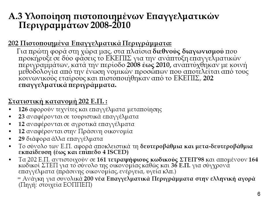 Α.3 Υλοποίηση πιστοποιημένων Επαγγελματικών Περιγραμμάτων 2008-2010