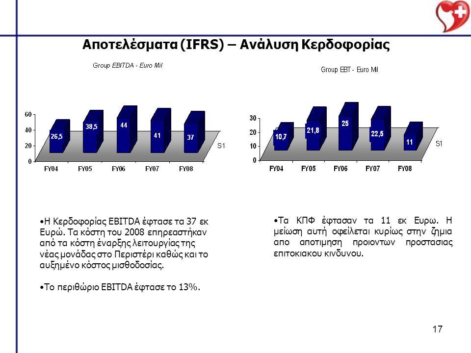 Αποτελέσματα (IFRS) – Ανάλυση Κερδοφορίας