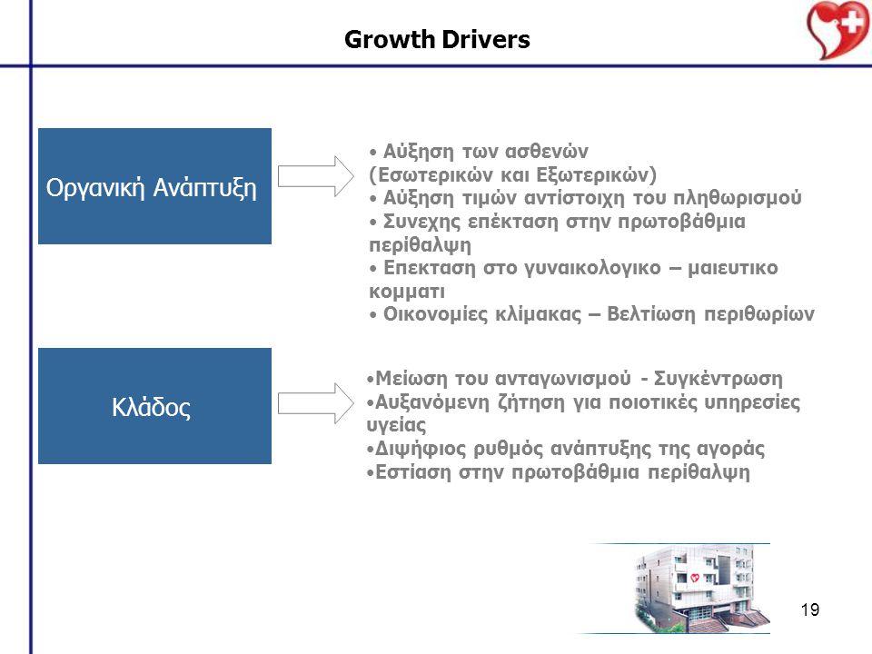 Growth Drivers Οργανική Ανάπτυξη Κλάδος Αύξηση των ασθενών
