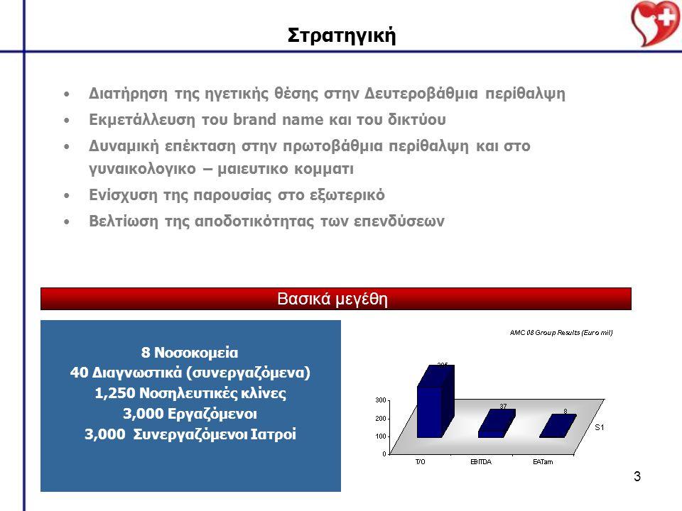 40 Διαγνωστικά (συνεργαζόμενα) 3,000 Συνεργαζόμενοι Ιατροί