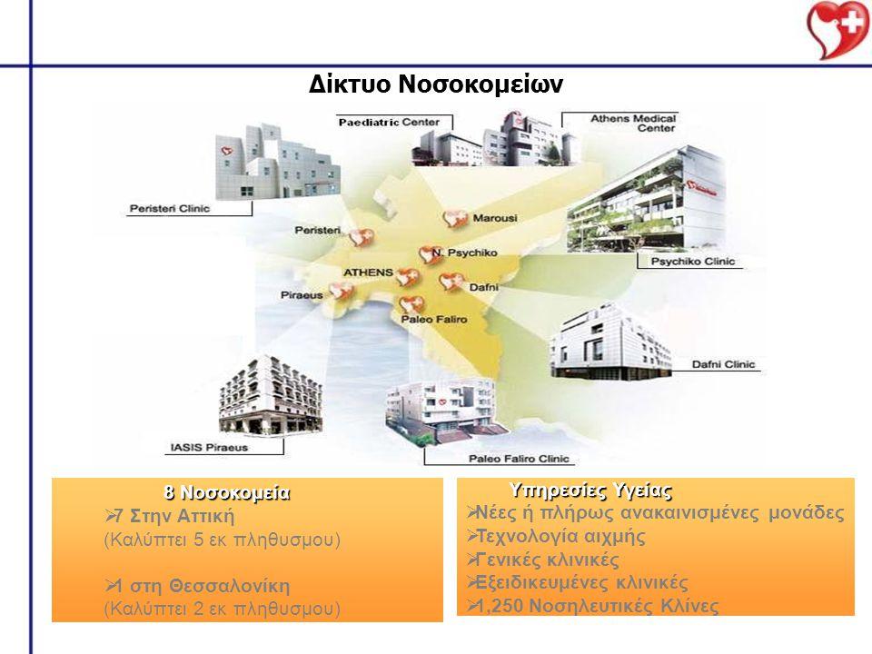 Δίκτυο Νοσοκομείων 8 Νοσοκομεία Υπηρεσίες Υγείας 7 Στην Αττική