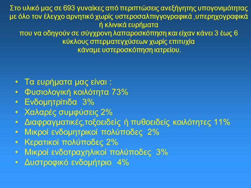 Φυσιολογική κοιλότητα 73% Ενδομητρίτιδα 3% Χαλαρές συμφύσεις 2%