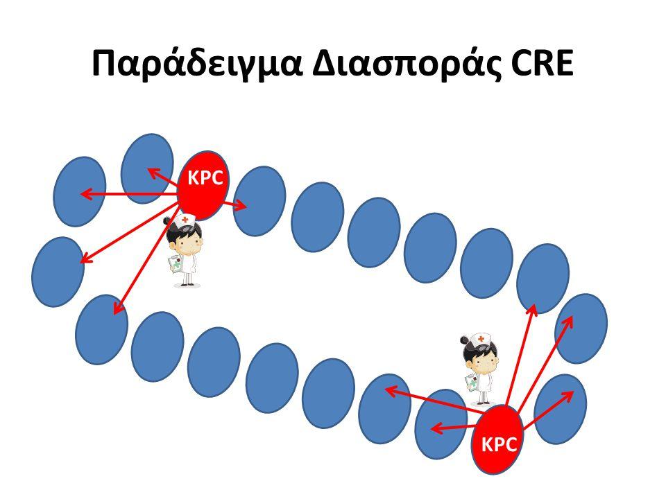 Παράδειγμα Διασποράς CRE