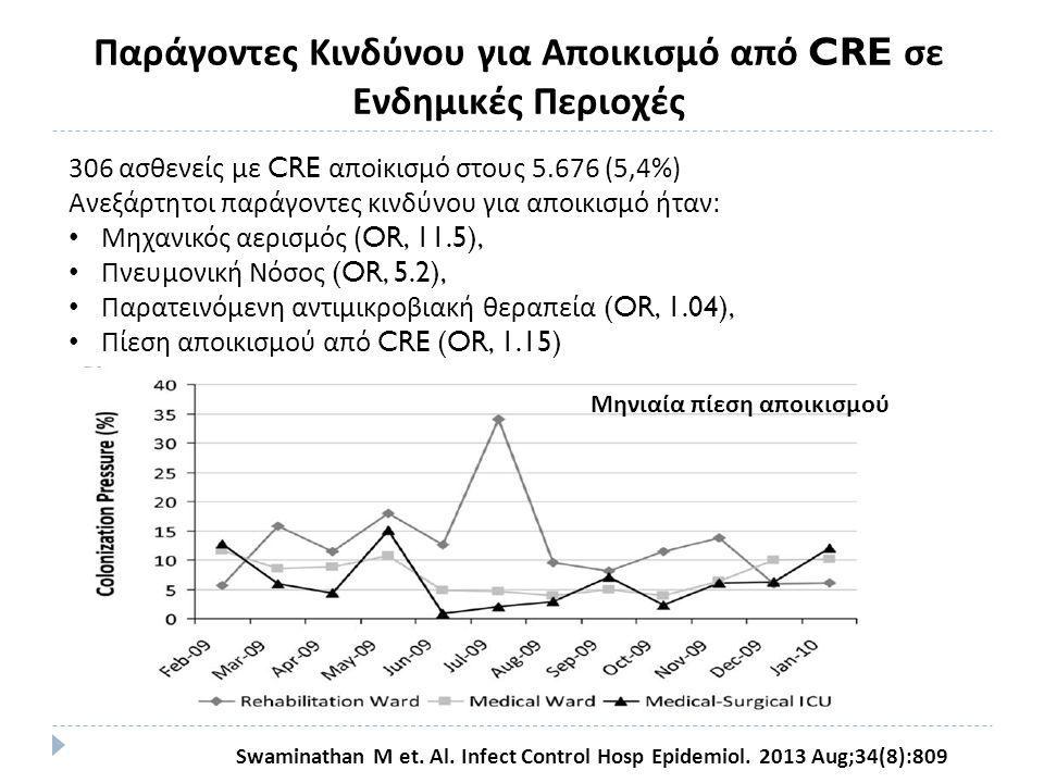Παράγοντες Κινδύνου για Αποικισμό από CRE σε Ενδημικές Περιοχές
