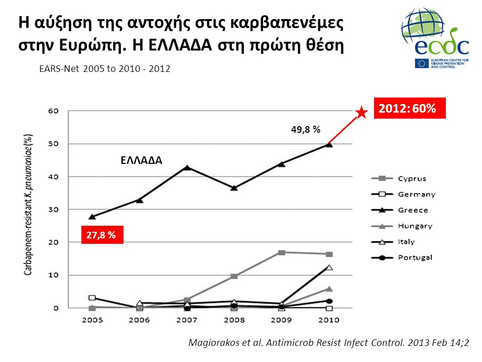 Η αύξηση της αντοχής στις καρβαπενέμες στην Ευρώπη