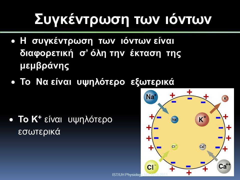 Συγκέντρωση των ιόντων