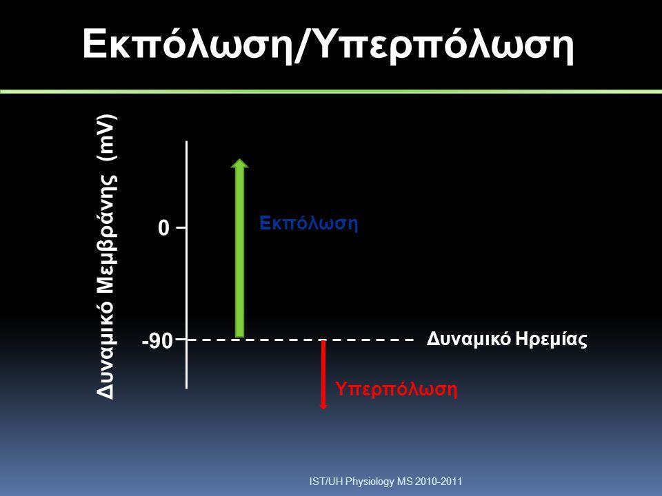 Εκπόλωση/Υπερπόλωση Δυναμικό Μεμβράνης (mV) -90 Εκπόλωση
