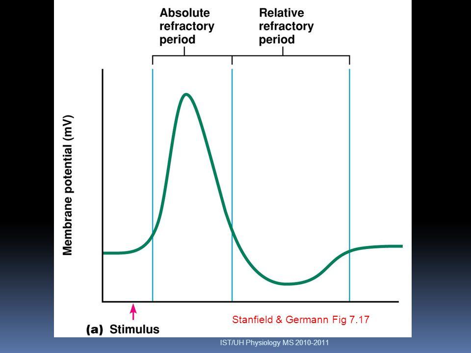 Δυναμικό Μεβράνης Stanfield & Germann Fig 7.17