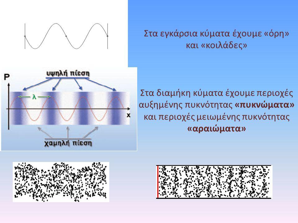Στα εγκάρσια κύματα έχουμε «όρη» και «κοιλάδες»