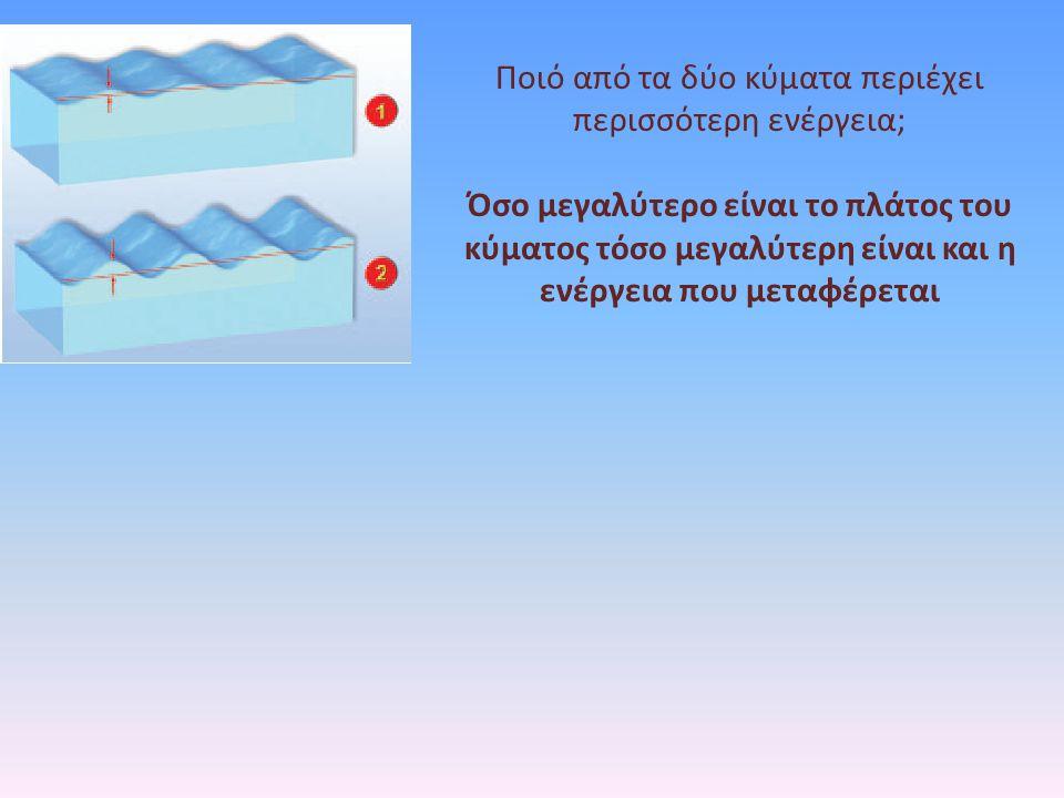 Ποιό από τα δύο κύματα περιέχει περισσότερη ενέργεια;