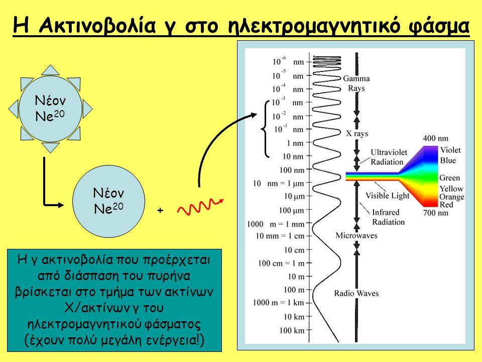 Η Ακτινοβολία γ στο ηλεκτρομαγνητικό φάσμα