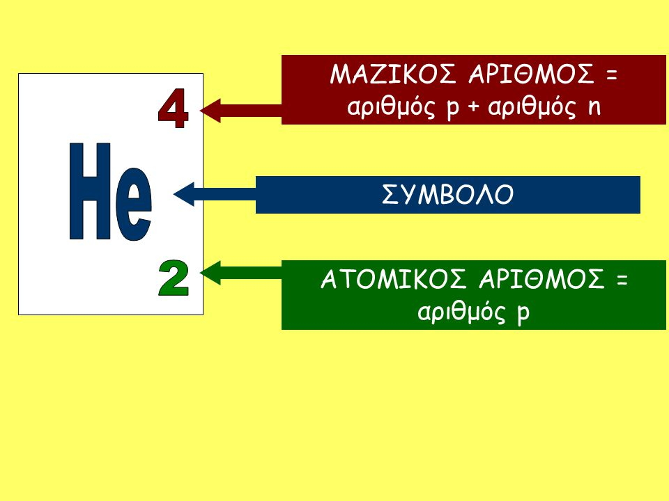 4 He 2 ΜΑΖΙΚΟΣ ΑΡΙΘΜΟΣ = αριθμός p + αριθμός n ΣΥΜΒΟΛΟ