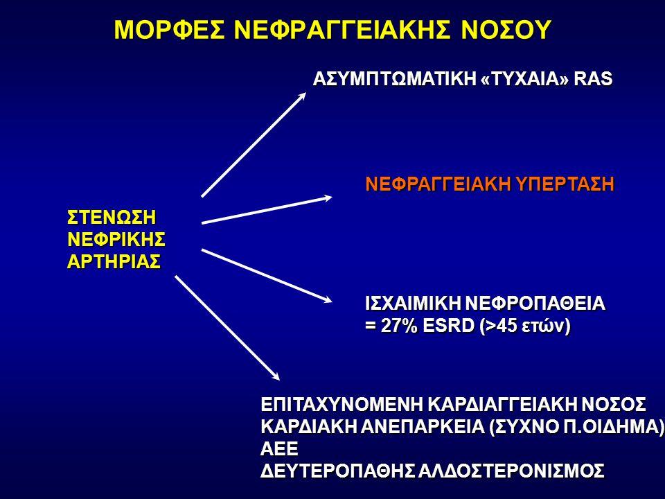 ΜΟΡΦΕΣ ΝΕΦΡΑΓΓΕΙΑΚΗΣ ΝΟΣΟΥ