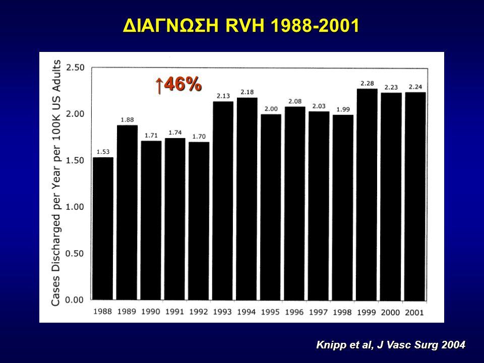 ΔΙΑΓΝΩΣΗ RVH 1988-2001 ↑46% Knipp et al, J Vasc Surg 2004 5