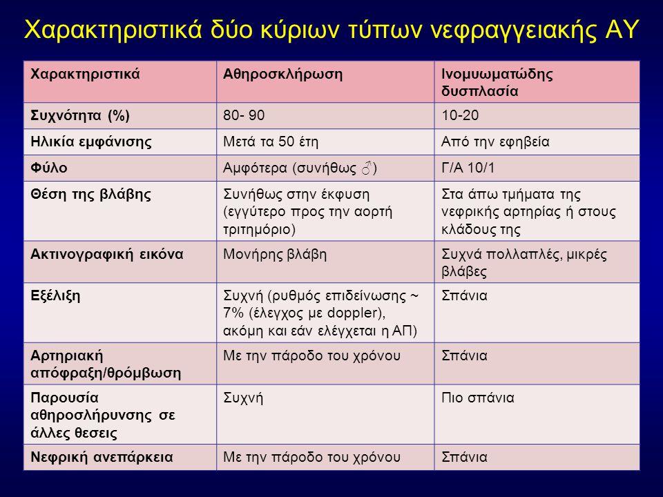 Χαρακτηριστικά δύο κύριων τύπων νεφραγγειακής ΑΥ