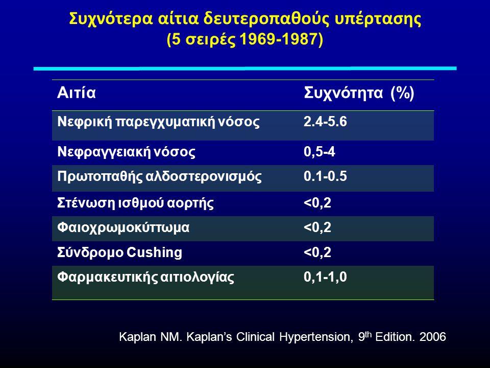 Συχνότερα αίτια δευτεροπαθούς υπέρτασης (5 σειρές 1969-1987)