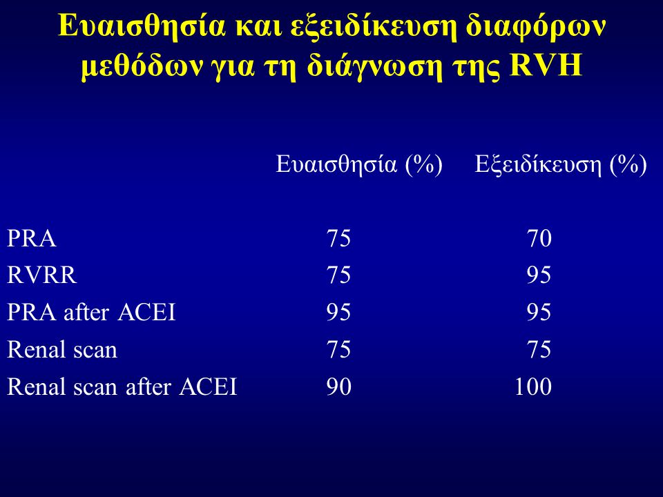 Ευαισθησία και εξειδίκευση διαφόρων μεθόδων για τη διάγνωση της RVH