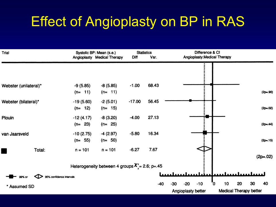 Effect of Angioplasty on BP in RAS