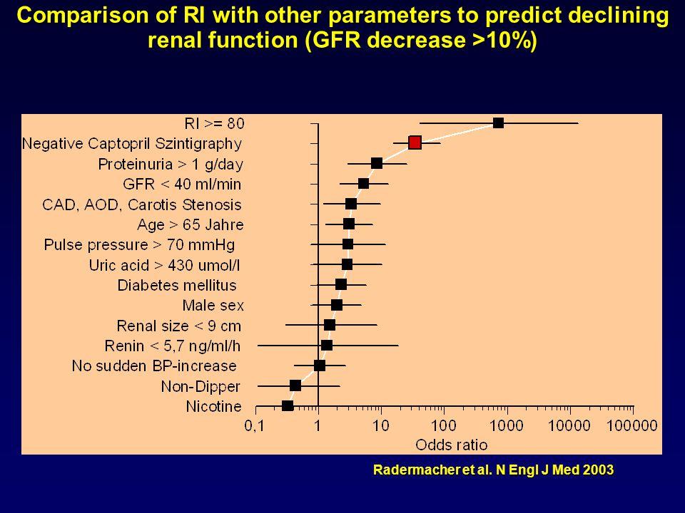 Radermacher et al. N Engl J Med 2003