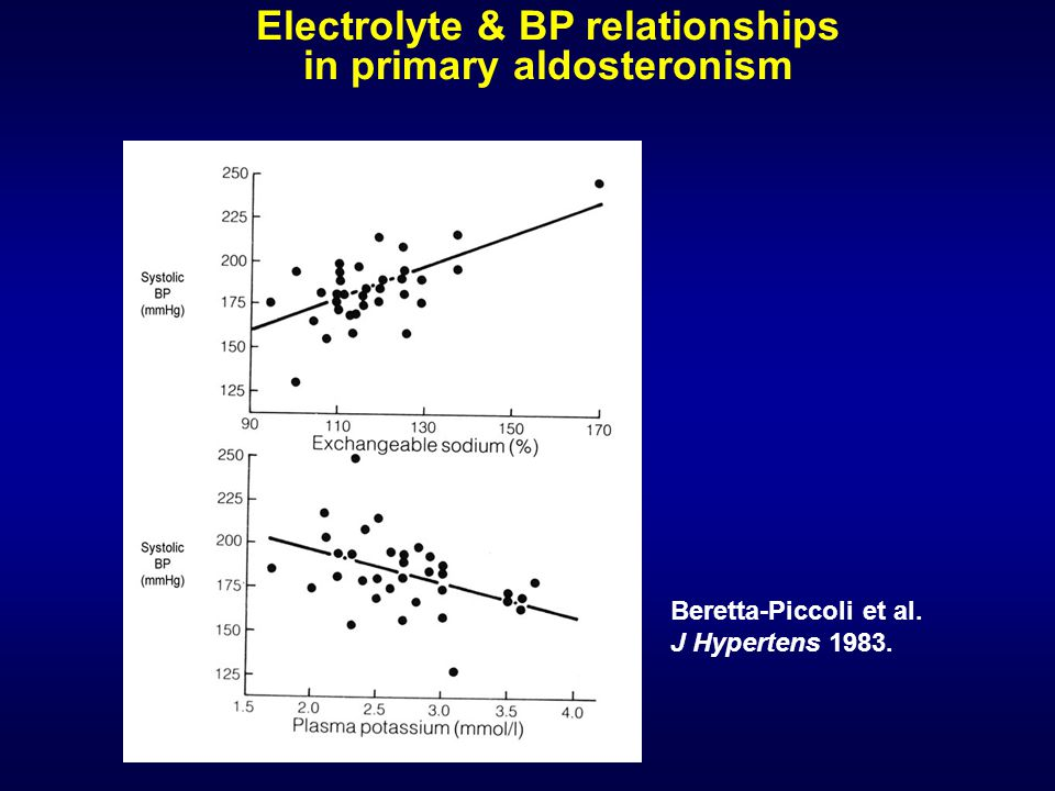 Electrolyte & BP relationships in primary aldosteronism