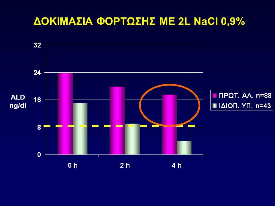 ΔΟΚΙΜΑΣΙΑ ΦΟΡΤΩΣΗΣ ΜΕ 2L NaCl 0,9%
