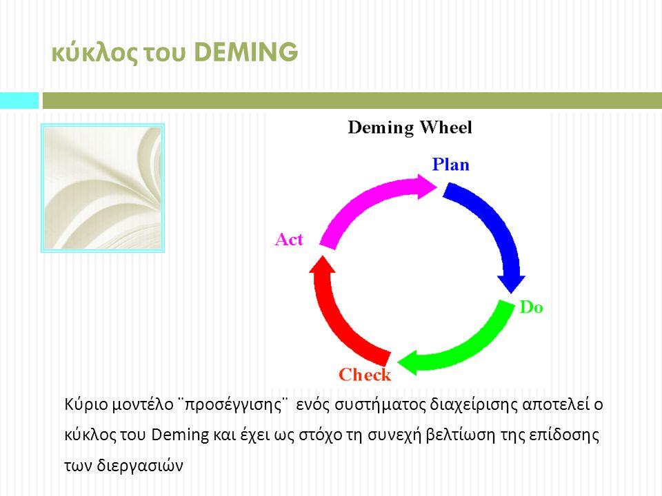 κύκλος του DEMING