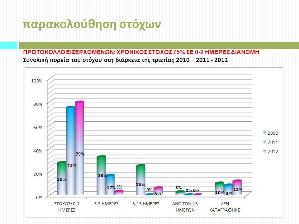 παρακολούθηση στόχων ΠΡΩΤΟΚΟΛΛΟ ΕΙΣΕΡΧΟΜΕΝΩΝ: ΧΡΟΝΙΚΟΣ ΣΤΟΧΟΣ 75% ΣΕ 0-2 ΗΜΕΡΕΣ ΔΙΑΝΟΜΗ.