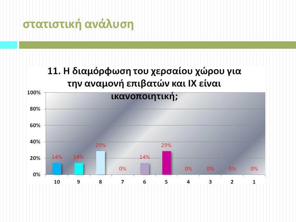 στατιστική ανάλυση