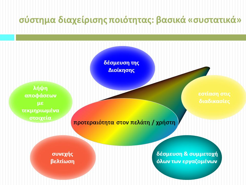 σύστημα διαχείρισης ποιότητας: βασικά «συστατικά»