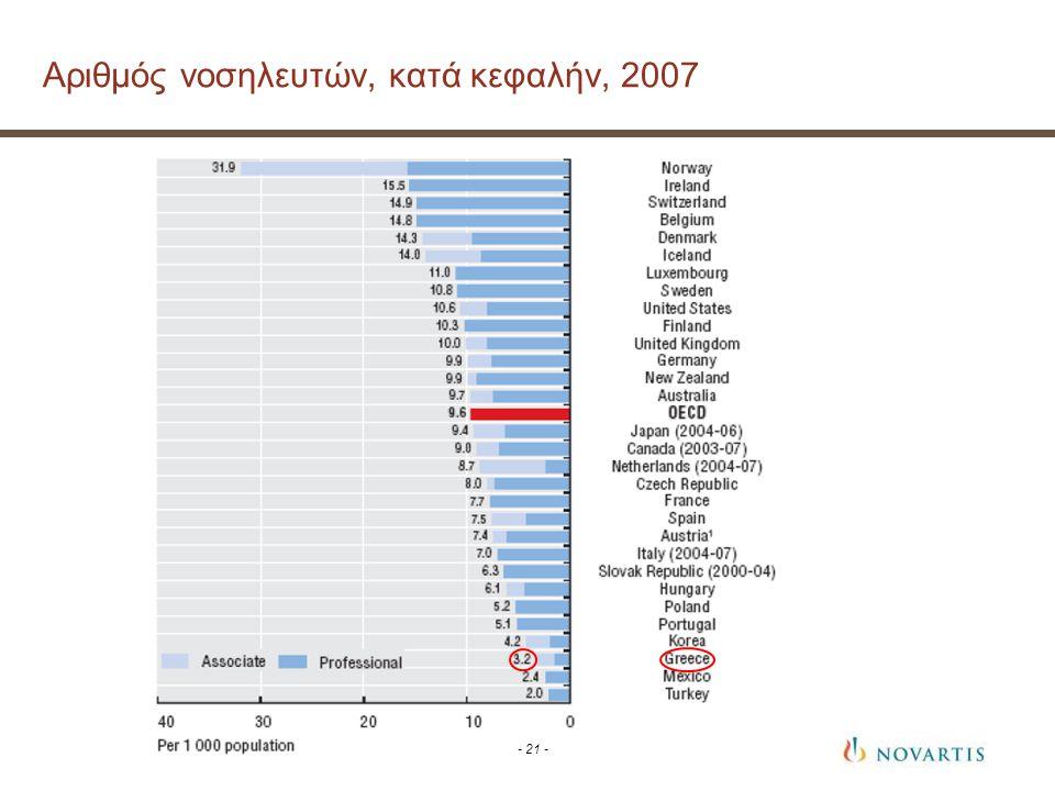 Αριθμός νοσηλευτών, κατά κεφαλήν, 2007