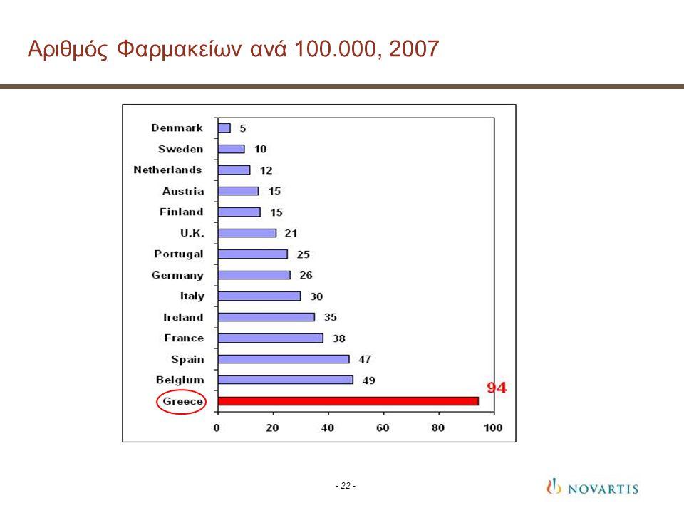 Αριθμός Φαρμακείων ανά 100.000, 2007