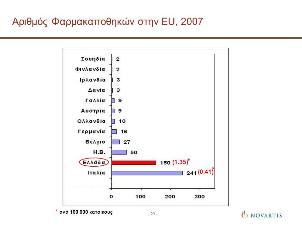 Αριθμός Φαρμακαποθηκών στην EU, 2007