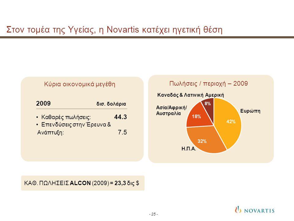 Στον τομέα της Υγείας, η Novartis κατέχει ηγετική θέση
