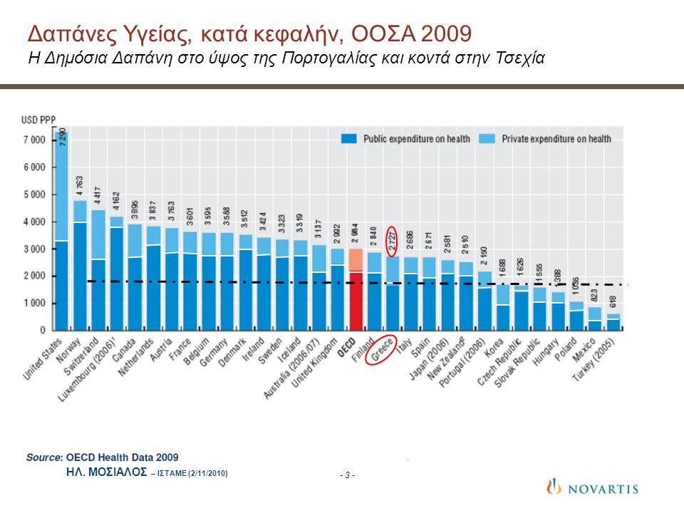 Δαπάνες Υγείας, κατά κεφαλήν, ΟΟΣΑ 2009
