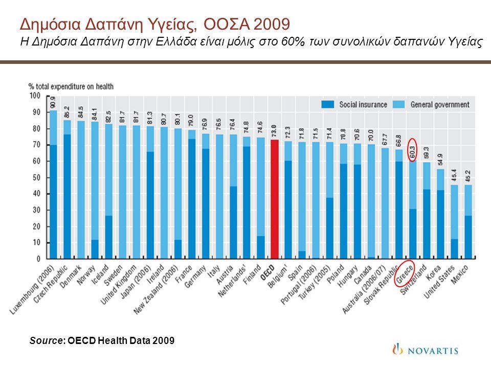 Δημόσια Δαπάνη Υγείας, ΟΟΣΑ 2009