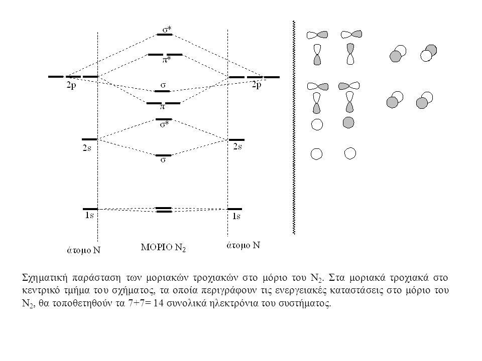 Σχηματική παράσταση των μοριακών τροχιακών στο μόριο του Ν2