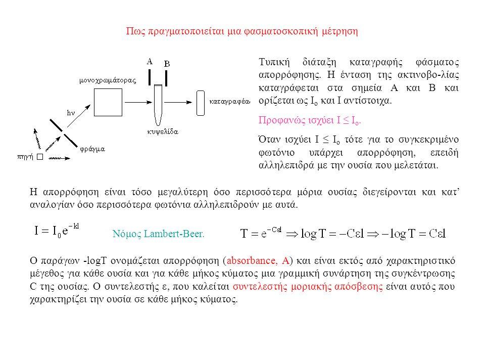 Πως πραγματοποιείται μια φασματοσκοπική μέτρηση
