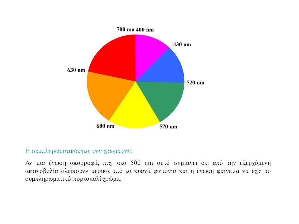 Η συμπληρωματικότητα των χρωμάτων.