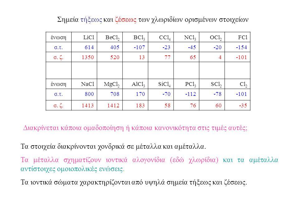 Σημεία τήξεως και ζέσεως των χλωριδίων ορισμένων στοιχείων