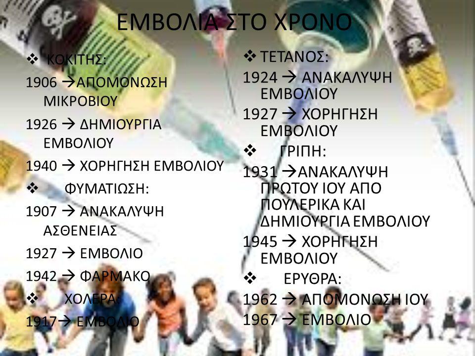 ΕΜΒΟΛΙΑ ΣΤΟ ΧΡΟΝΟ ΤΕΤΑΝΟΣ: 1924  ΑΝΑΚΑΛΥΨΗ ΕΜΒΟΛΙΟΥ