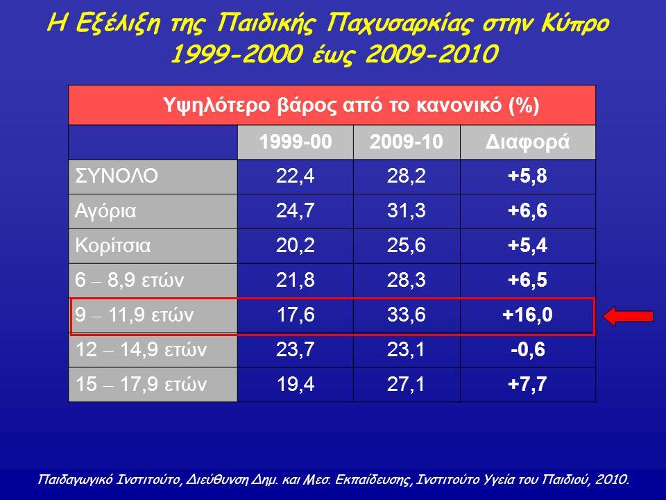 Η Εξέλιξη της Παιδικής Παχυσαρκίας στην Κύπρο 1999-2000 έως 2009-2010