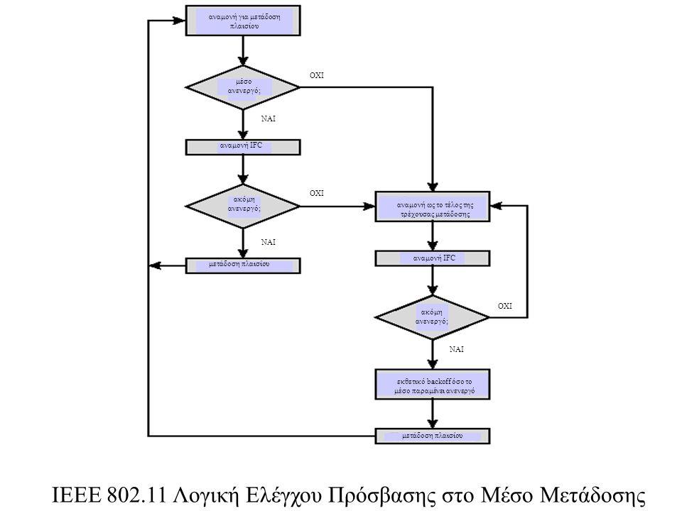 ΙΕΕΕ 802.11 Λογική Ελέγχου Πρόσβασης στο Μέσο Μετάδοσης