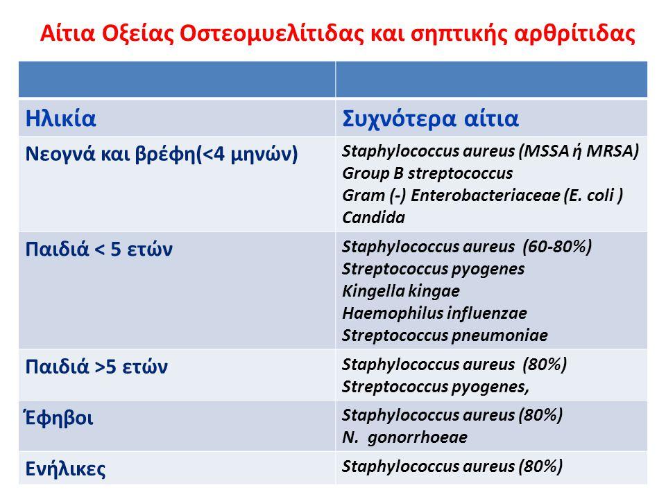 Αίτια Οξείας Οστεομυελίτιδας και σηπτικής αρθρίτιδας