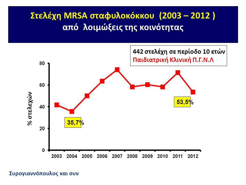 Στελέχη MRSA σταφυλοκόκκου (2003 – 2012 ) από λοιμώξεις της κοινότητας