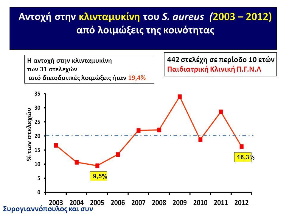 Αντοχή στην κλινταμυκίνη του S. aureus (2003 – 2012)