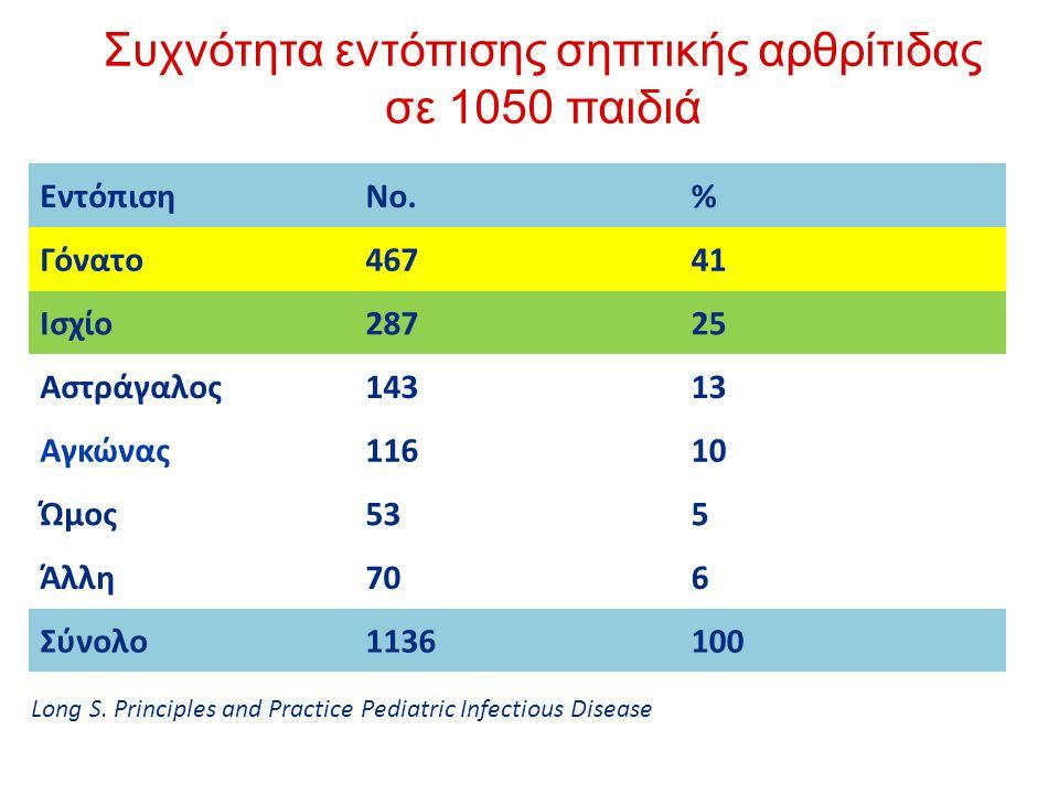 Συχνότητα εντόπισης σηπτικής αρθρίτιδας σε 1050 παιδιά
