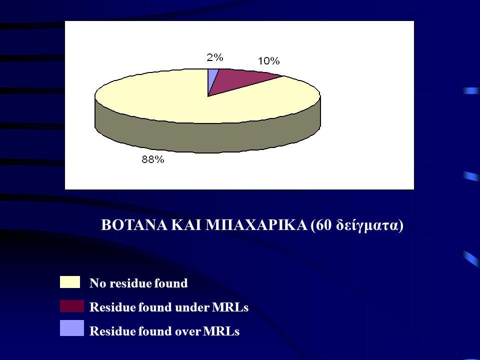 ΒΟΤΑΝΑ ΚΑΙ ΜΠΑΧΑΡΙΚΑ (60 δείγματα)