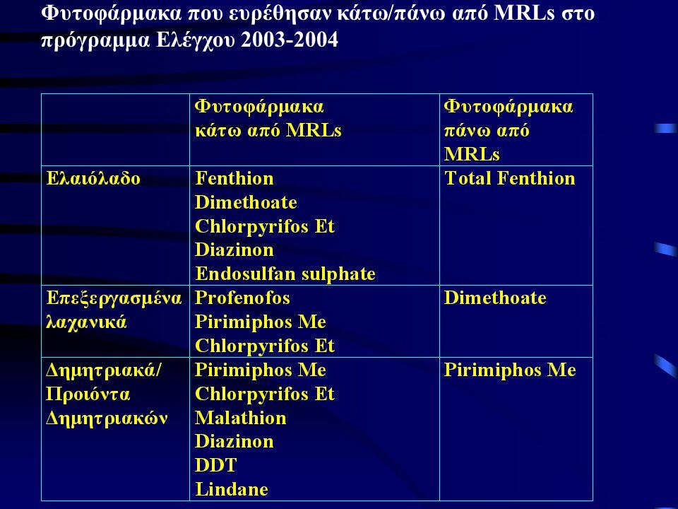 Φυτοφάρμακα που ευρέθησαν κάτω/πάνω από MRLs στο πρόγραμμα Ελέγχου 2003-2004